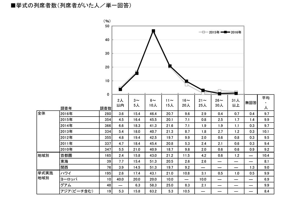 海外挙式の参列者数グラフ