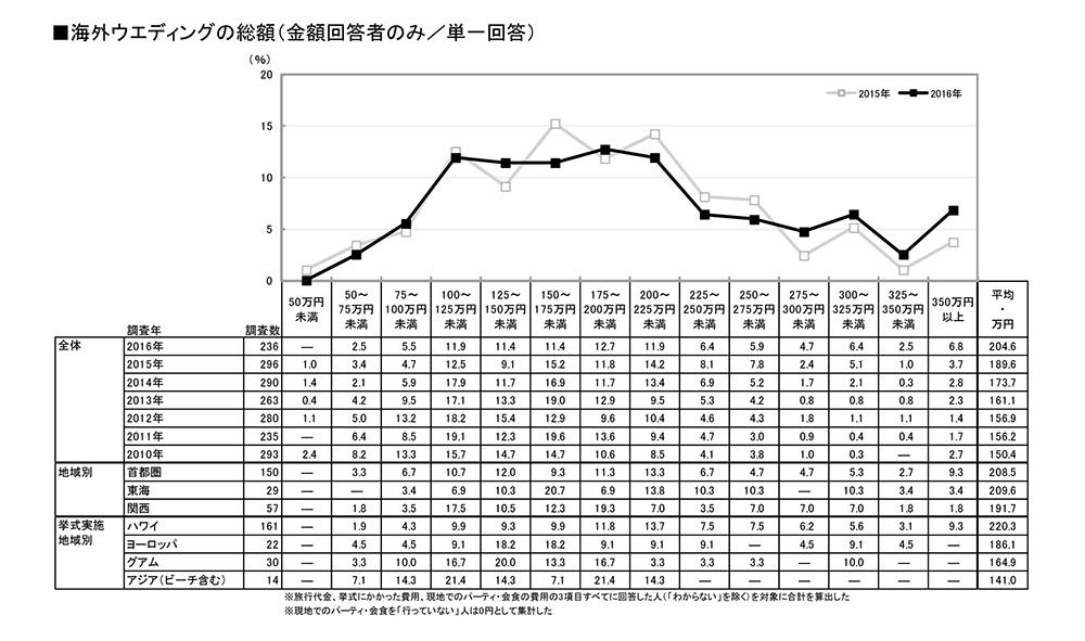 海外挙式の費用データ