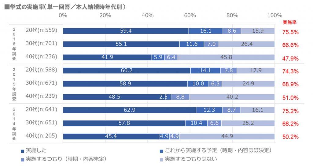年代別の結婚式実施率データ